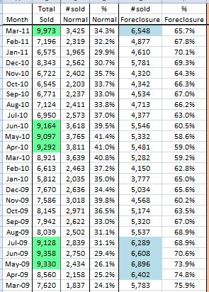 Phoenix housing tracker real estate market sales March 2011