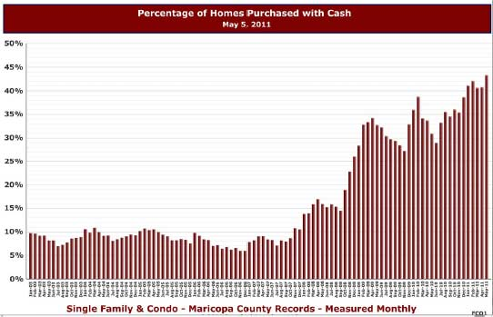 chart shows home purchases made with cash in 2011 are four times higher than historical standards