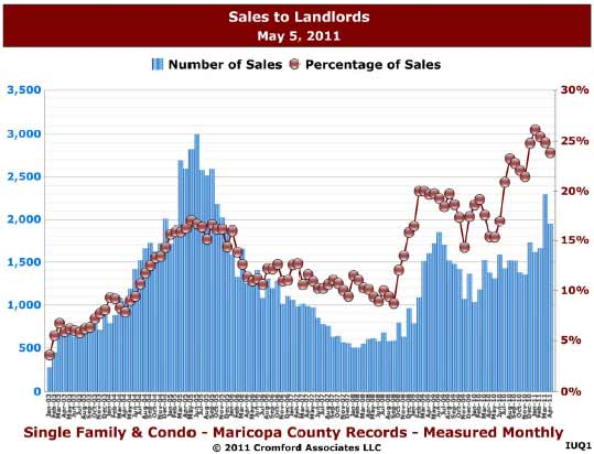 chart indicates 25% of residential home purchases in 2011 are investment purchases