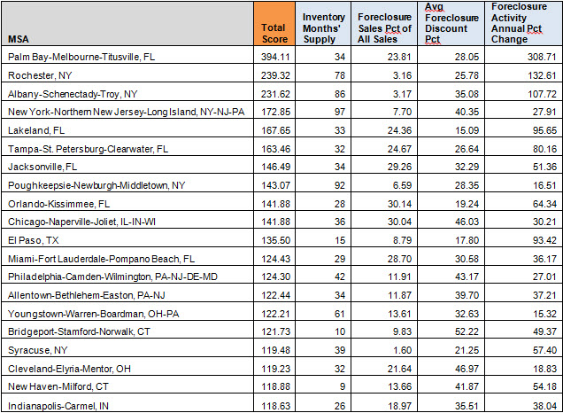 Image showing Phoenix foreclosures are no longer in the top 20 best places to buy foreclosures
