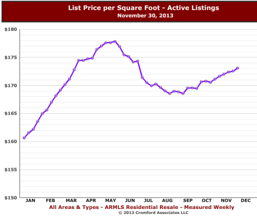 Listing prices in the Phoenix Housing Market