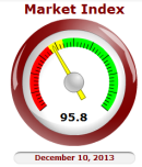 Cromford Market Index in the Phoenix Housing Market
