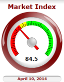 Cromford Market Index for Phoenix Real Estate Market