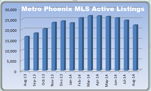 Phoenix MLS on the Phoenix real estate market