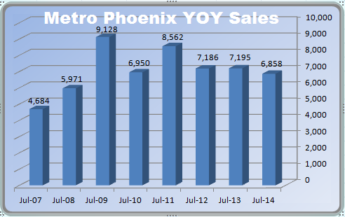 Year over year sales in the Phoenix MLS