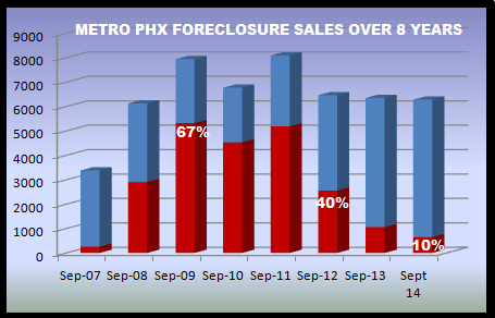 foreclosure history in the Phoenix real estate market