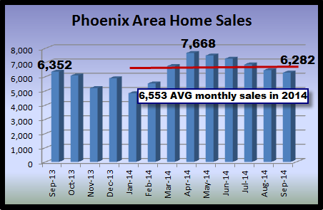 graph depicting monthly and annual sales in the Phoenix real estate market