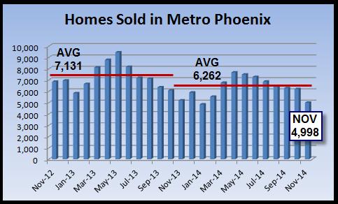 November 2014 home sales
