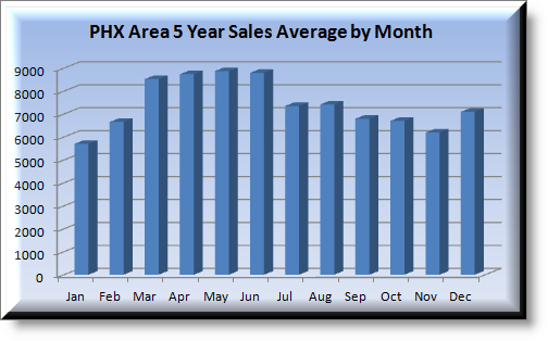 Graph sowing Best Time to Sell a Home in Phoenix