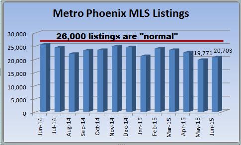 Phoenix housing market report on May 2015 MLS listings