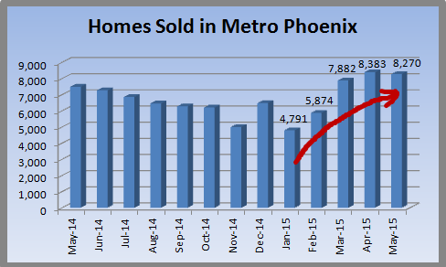 May 2015 sales in the Metro Phoenix area