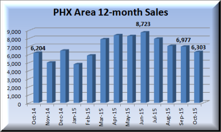 Refer to the real estate data which reports information on homes sold in the phoenix