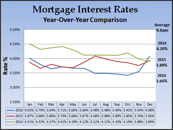 chart graphing mortgage rates during 2014-2016