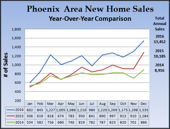 chart comparing the increase in new home sales 2014-2016