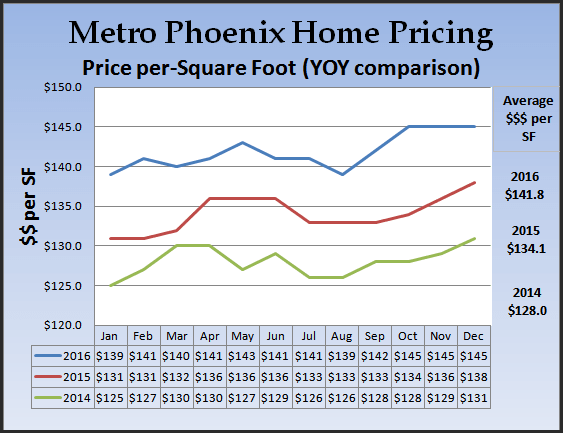 chart showing price per square foot comparison in the Phoenix area 2016, 2015, 2014