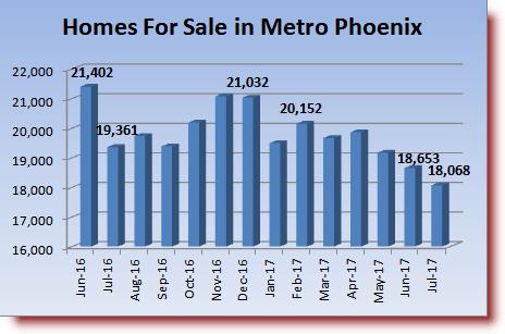 active MLS inventory in Phoenix Area Housing Market Report