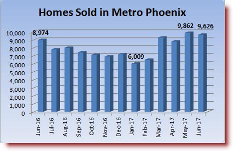 homes sold in Metro Phoenix June 2017