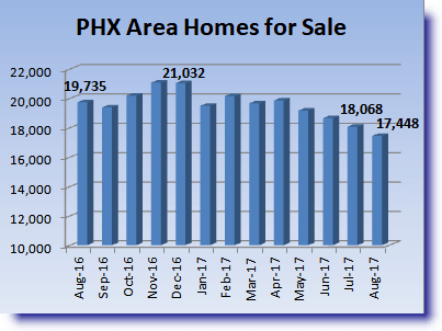 MLS listings chart for PHX area 2017