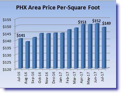 July 2017 Phoenix Housing Report for ppsf