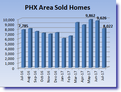July 2017 Phoenix Housing Report chart for home sales