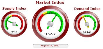 Phoenix sellers market indicator image