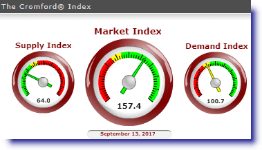 graphic for real estate market index in PHX