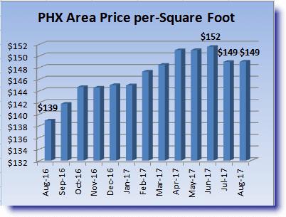 Price per SF graphic for Phoenix Area Housing Market Recap