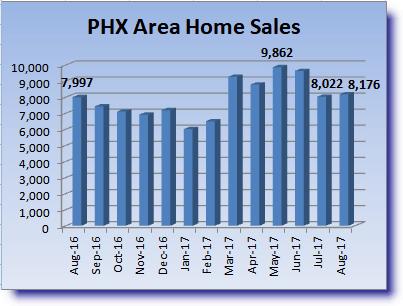 Home sales graphic for Phoenix Area Housing Market Recap August 2017