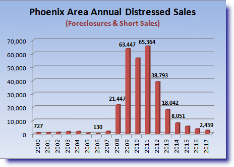 foreclosure graphic for Metro Phoenix Housing Market Review