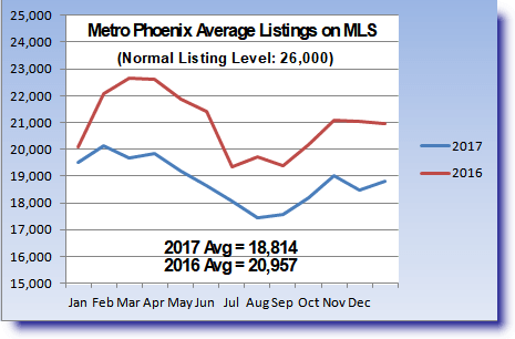 graph of Phoenix area year-over-year home listings: 2016 to 2017