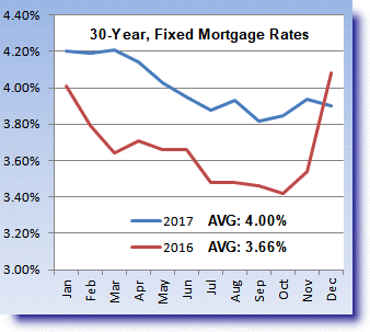graph of 30 year fixed mortgage rates for 2016 and 2017