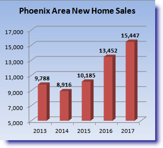graph indicating new home sales in Metro Phoenix from 2013-2017