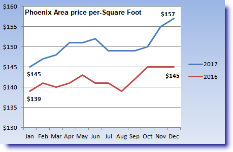 graphic of 2016 to 2017 year-over-year price per square foot increase in Phoenix housing