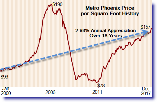 18 year housing price history for Metro Phoenix Housing Market Review