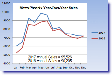 graph for Metro Phoenix Housing Market Review