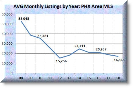 State of the Phoenix Housing Market as of March 2019 YOY