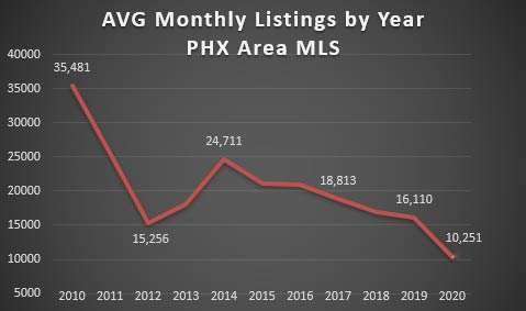 Covid Affect on listings Phoenix Real Estate Market